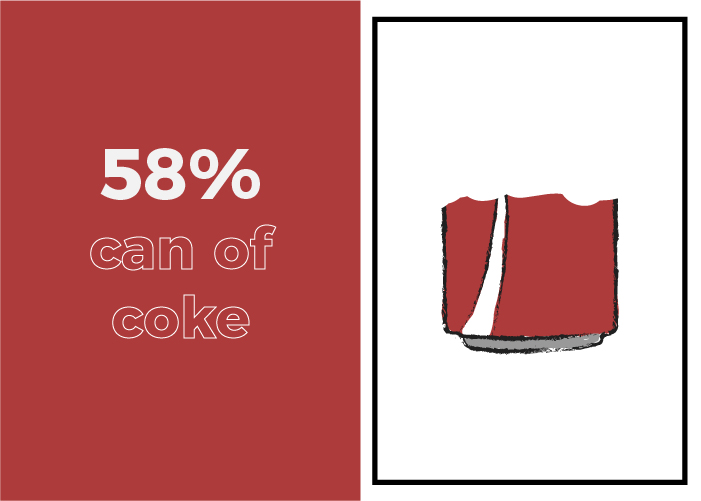 Your daily sugar intake looks like a little over half a can of Coke