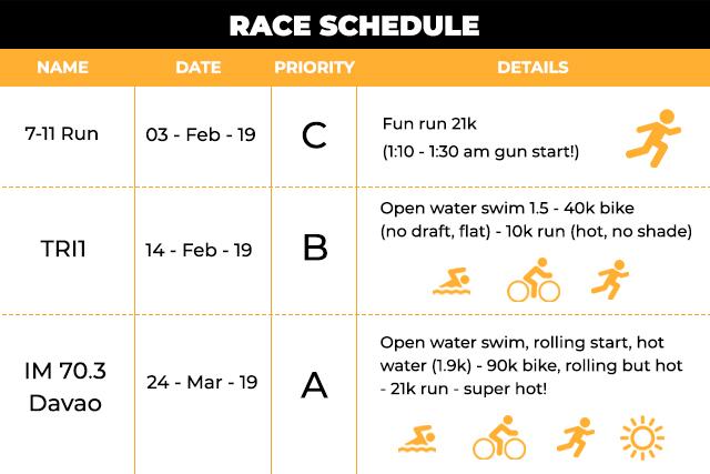 Sample race schedule for the 2019 triathlon season