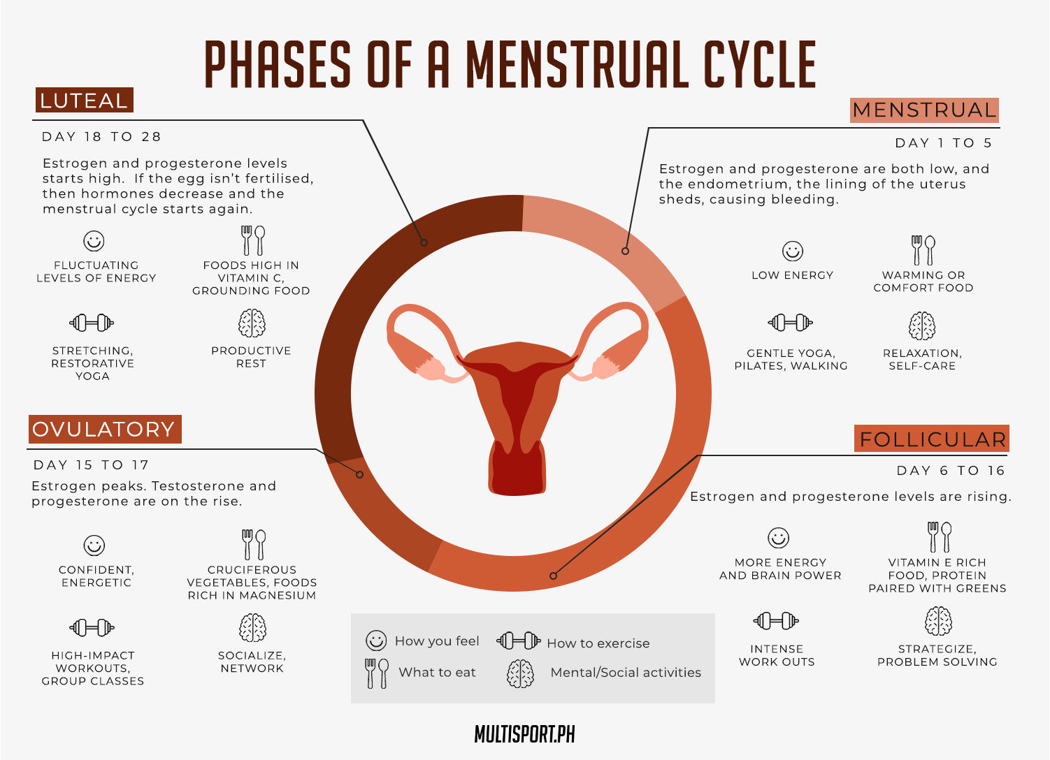 In order to reap the benefits of cycle syncing, it's important to accept that women's bodies are not designed to function at high energy levels all month long